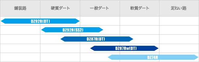 Dirt&Rally Spec比較表