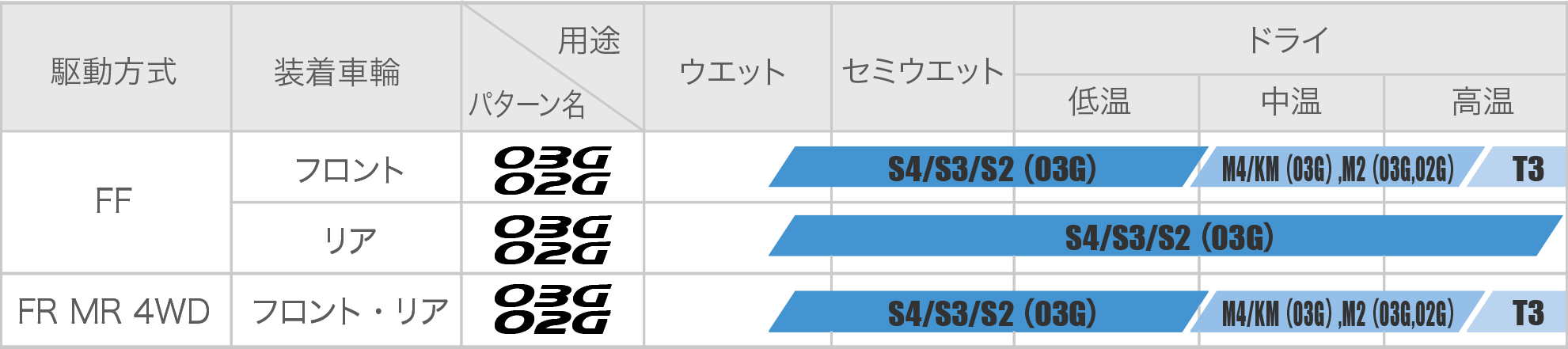 ジムカーナでの03G、02G用途別推奨スペック表