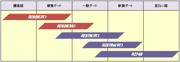 DZ92R_SPEC