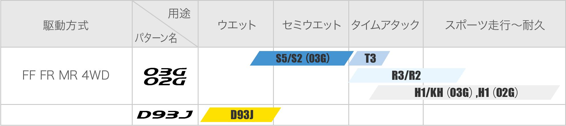 サーキットでの03G、02G用途別推奨スペック表