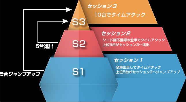DIREZZA CHALLENGE 2019 競技方式図